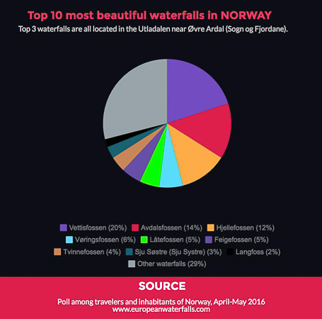 Vettisfossen, la plus belle cascade de Norvège
